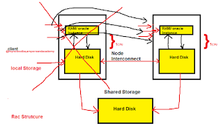 RAC Structure High availability