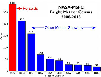 NASA_Fireball_Census.jpg