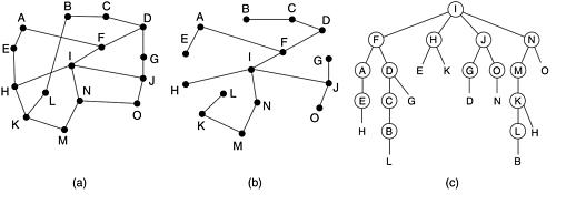 knowledge guide: Hierarchical Routing and Broadcast Routing