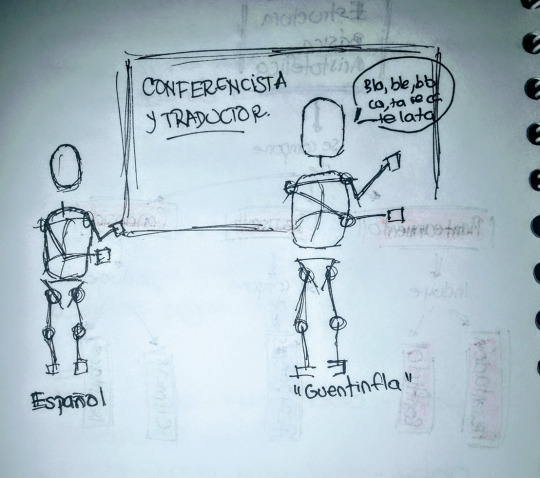 Dibujo del ejercicio Conferencista y Traductor