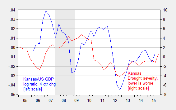BEA KS/US GDP Log Ratio and Palmer Drought Index Overlay Chart