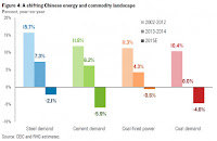 A shifting Chinese energy and commodity landscape (Credit: CEIC and RHG) Click to Enlarge.