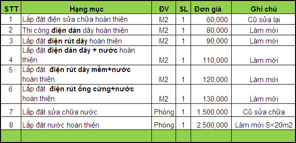 Đơn giá nhân công lắp đặt điện nước giá bao nhiêu tiền 1m2