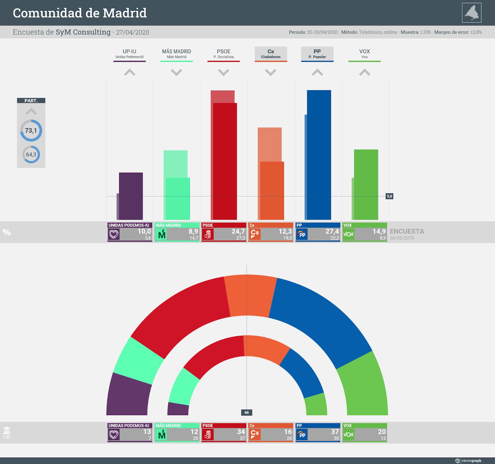 Gráfico de la encuesta para elecciones autonómicas en la Comunidad de Madrid realizada por SyM Consulting, 27 de abril de 2020