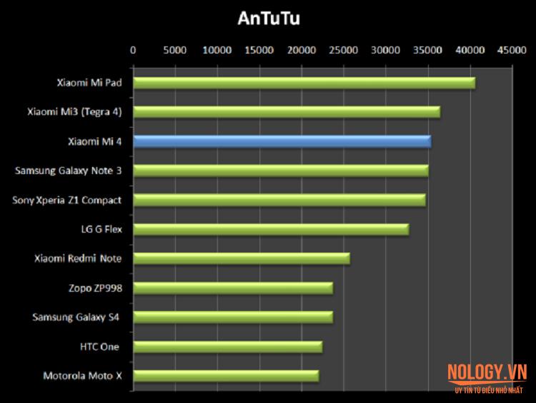 Bài kiểm tra thực tế điện thoại Xiaomi Mi 4