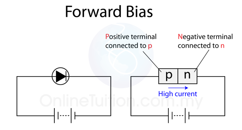 Forward Bias and Reverse Bias | SPM Physics Form 4/Form 5 ...