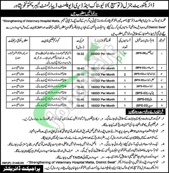 livestock-and-dairy-development-department-peshawar-jobs-2020