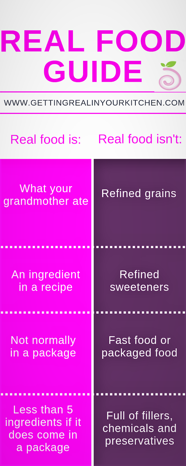 What is Real Food Infographic