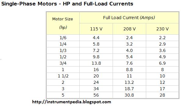Convert Kw To Hp Motor Impremedia Net