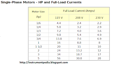 full_load_current_chart_table_single_phase_motor_hp_kw