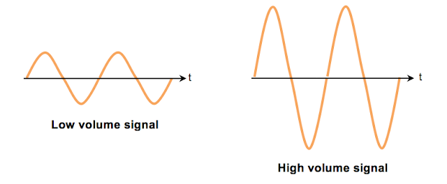 Low volume High volume signal