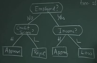 Decision Tree in Machine Learning - New Technology