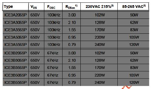 Hình 56 - Bảng mô tả tần số hoạt động và công suất của các loại IC- ICE3Axxxx và ICE3Bxxxx