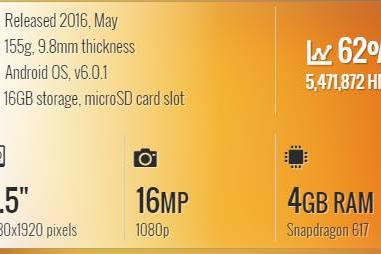 Spesifikasi Motorola Moto G4 Plus