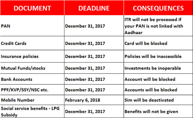 Aadhaar Linking Deadline is Now extended From 31st December to 31st March but Only for Those Who Don't have Aadhaar Number