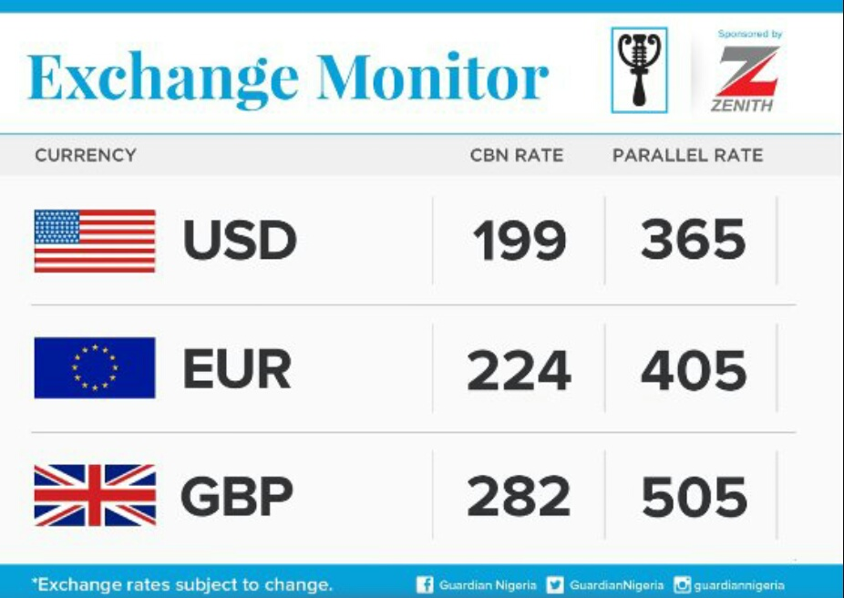 Dollar Price In Nigeria Today March 2020