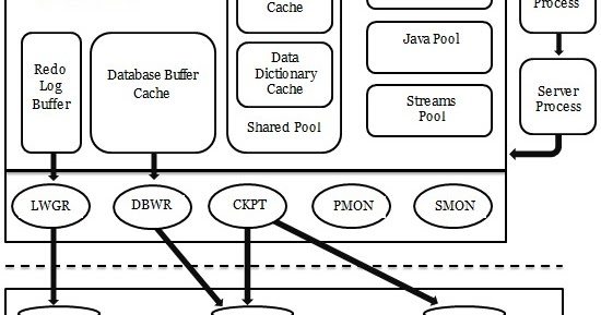 BCA: Draw a diagram of oracle architecture and explain it