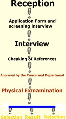 चुटकियो में करे किसी भी इंटरव्यू  की तैयारी Preparation of any Interview in sometime