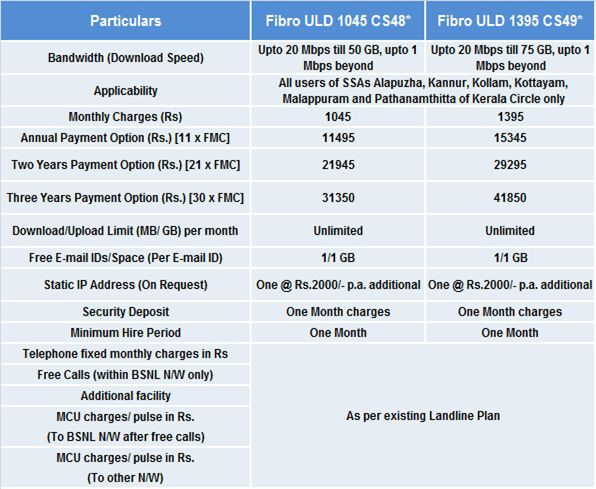 BSNL introduces two new FTTH Unlimited Broadband plans
