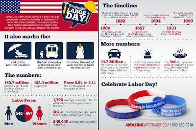 Know More About Labor Day