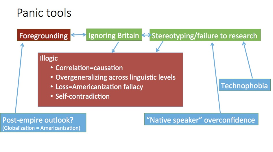 Separated By A Common Language The Americanization Of English