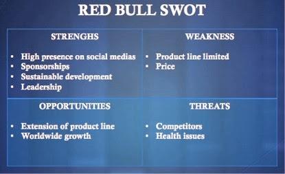 Analysis of red bull