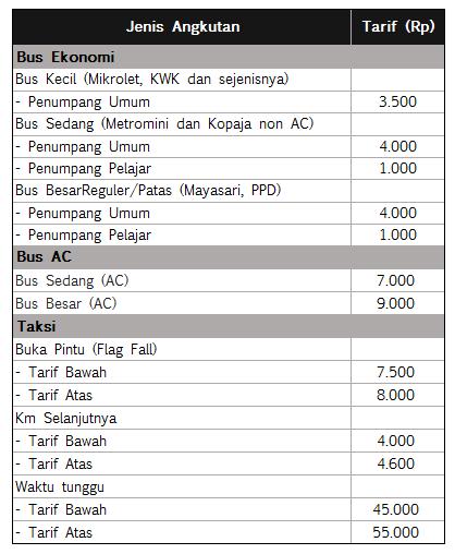 Tarif Angkutan Bus dan Taksi di Jakarta 2015