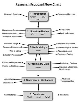 Library kv rewari for creativity innovation and life skills research proposal flow chart posted by kvrewari at 2124 ccuart Image collections
