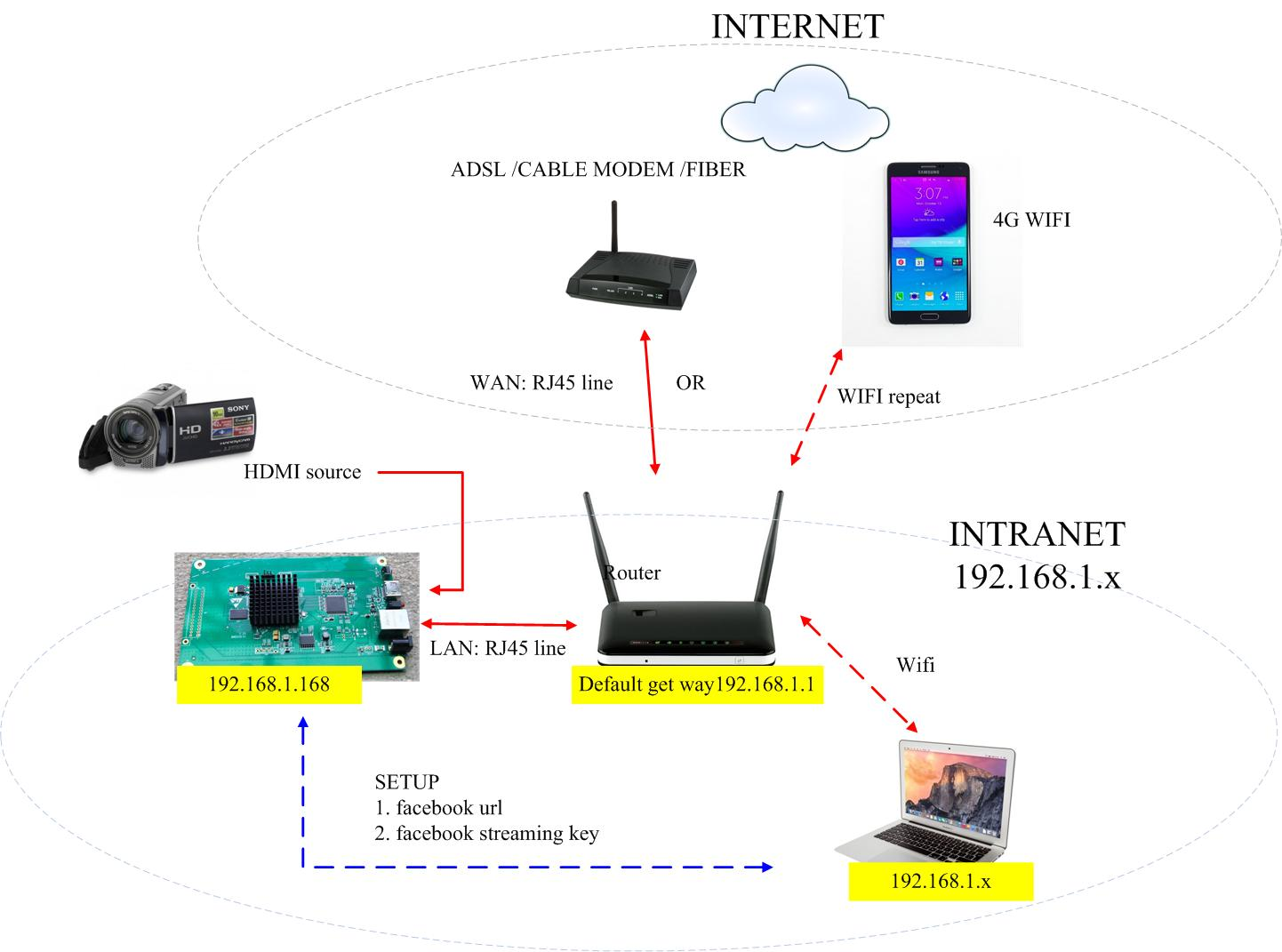 FEBON HDMI Broadcaster encoder box for facebook live