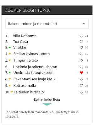 Blogit.fi, Unelmista toteutukseen, Rakennusblogit, Rakennusblogeja,