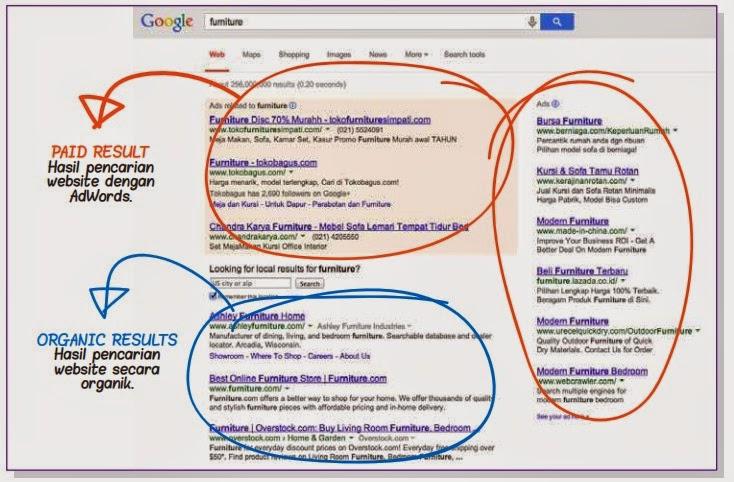 Cara kerja Google Adwords Terhadap Sistem Periklanan Online