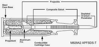 Indian Tank Ammunition Scenario -KE Penetrators | Bharat