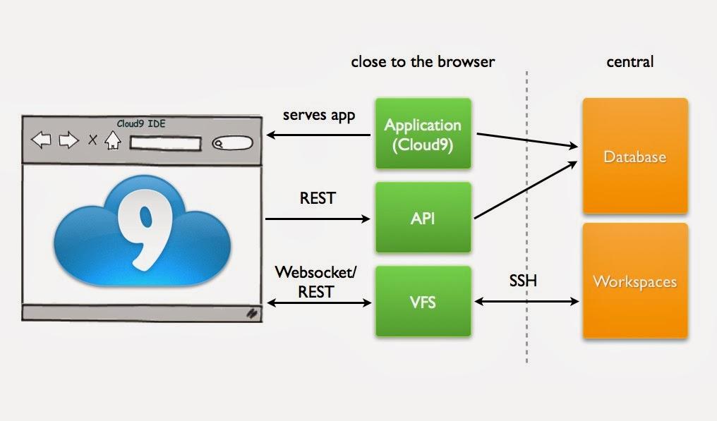 Google Cloud Platform Blog: Cloud9 IDE on Google Compute Engine