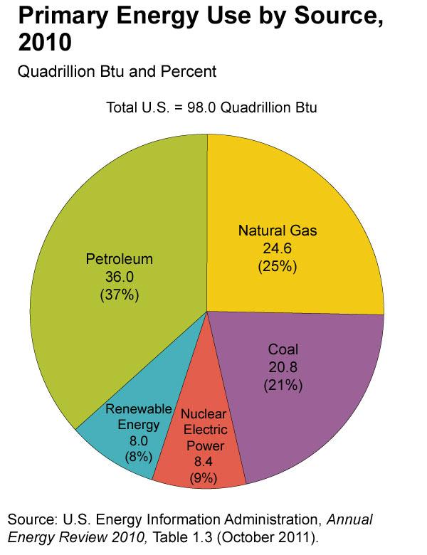 Oil Peak: October 2011