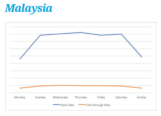 Email marketing performance in Malaysia by day