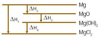 yaitu ilmu yang mempelajari perubahan kalor dalam suatu reaksi kimia Termokimia, Rumus Perubahan Entalpi, Pengertian, Penentuan, Contoh Soal, Pembahasan, Empirik, Semi Empirik, Reaksi Eksoterm dan Endoderm, Kalor