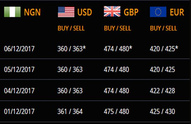 Rates Are Updated During The Day As They Change Lagos Parallel Market Exchange Dollar To Naira Black Today 6 12 2017
