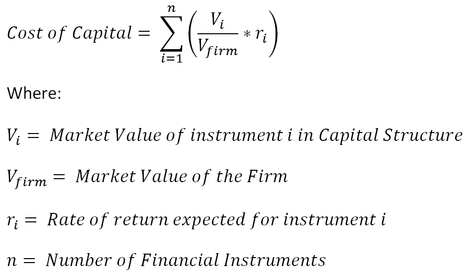 Is My Weighted Average Cost of Capital WACC - y?