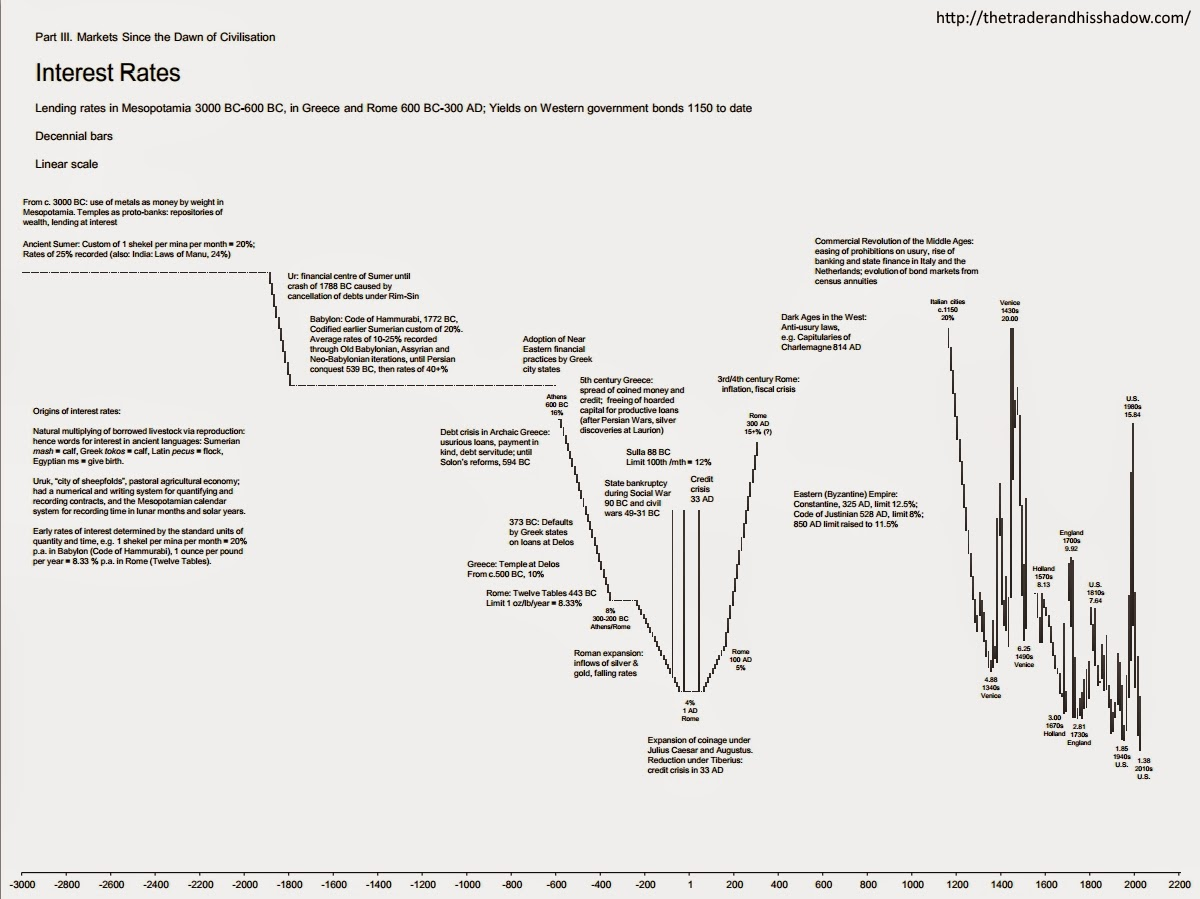 "Interest rates ""since the dawn of civilization"" - decennial chart"