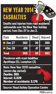 Road fatalities New Year 2013