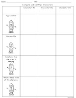 Compare and Contrast characters in a story