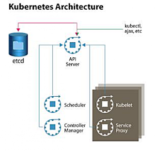 Everything you need to know about kubernetes is here for Architecture kubernetes