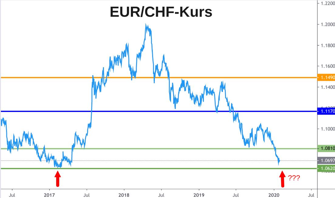EUR/CHF-Kursentwicklung 2017 bis 2020 mit genauer Analyse der Unterstützung bei 1,0620