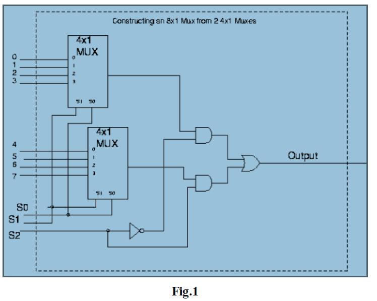 Verilog Coding  8x1 Mux Using Two 4x1 Mux