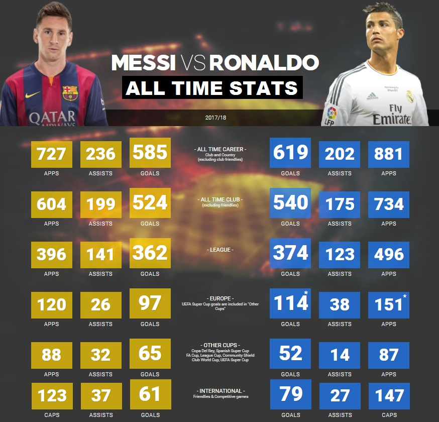 Messi Vs Ronaldo All Time Statistics And Records Truecelebmediatruecelebmedia