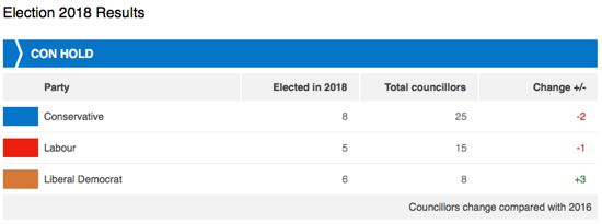 Screen grab of the Welwyn Hatfield local election result May 2018 from BBC News Online