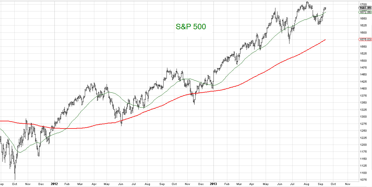 The Art of Contrarian Trading: bull market ending
