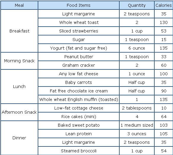 Diet chart for weight loss after delivery