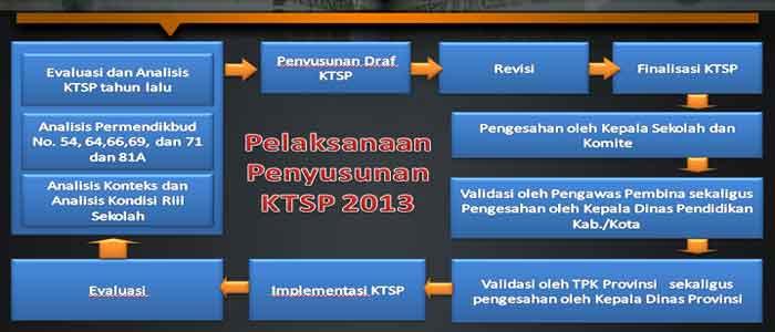 Contoh Instrumen Pelaksanaan Penyusunan KTSP