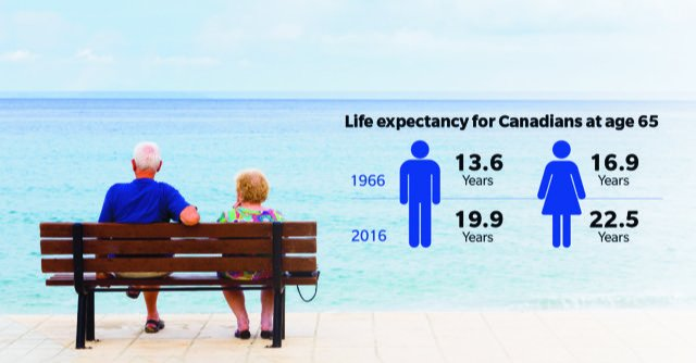 Time to Increase Canada's Retirement Age?